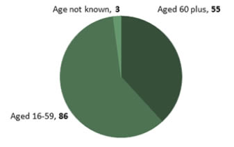 Fatal Injuries to Workers by Age
